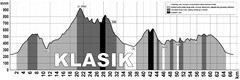 Elevation Profile for Klasik Route Map