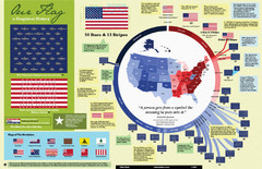 Our Flag: A Graphical Journey Map