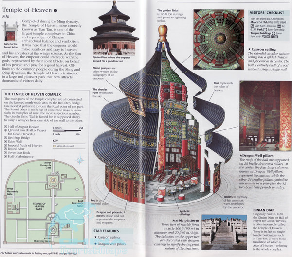 Temple of Heaven Tourist Map